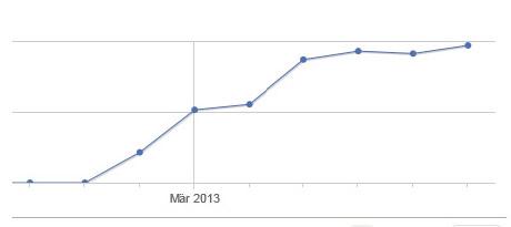 Seo Analyse bzw. Statistik für Kunden